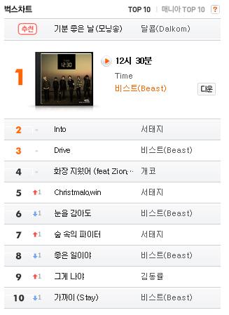 12:30 Milik B2ST Rajai Sejumlah Chart Online di Korea ...